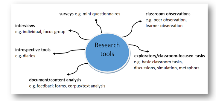 ResearchTools
